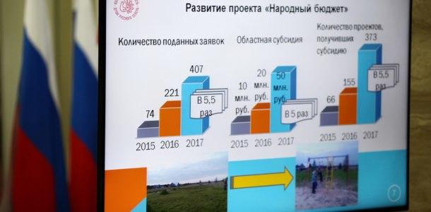 реализация народных бюджетов