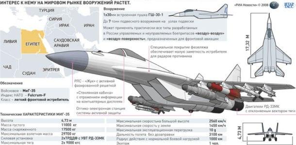 новейший Российский истребитель открывает новые возможности