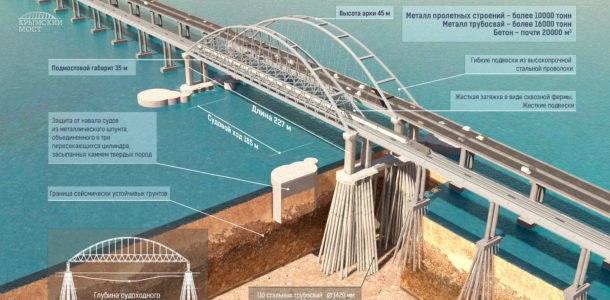 особенности нового моста