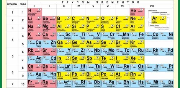 Mendeleev's table for the EGE-2019 in chemistry